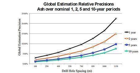 Drillhole Spacing Analysis (DHSA)